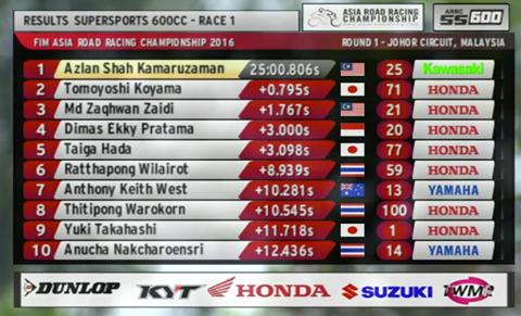 hasil race 1 supersport arrc