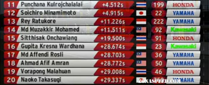 hasil race arrc ap 250 (1)