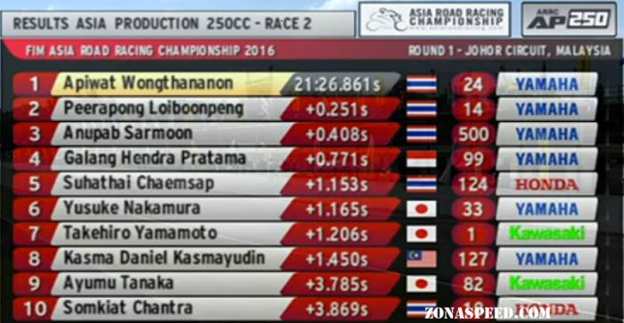 hasil race arrc ap 250 (3)
